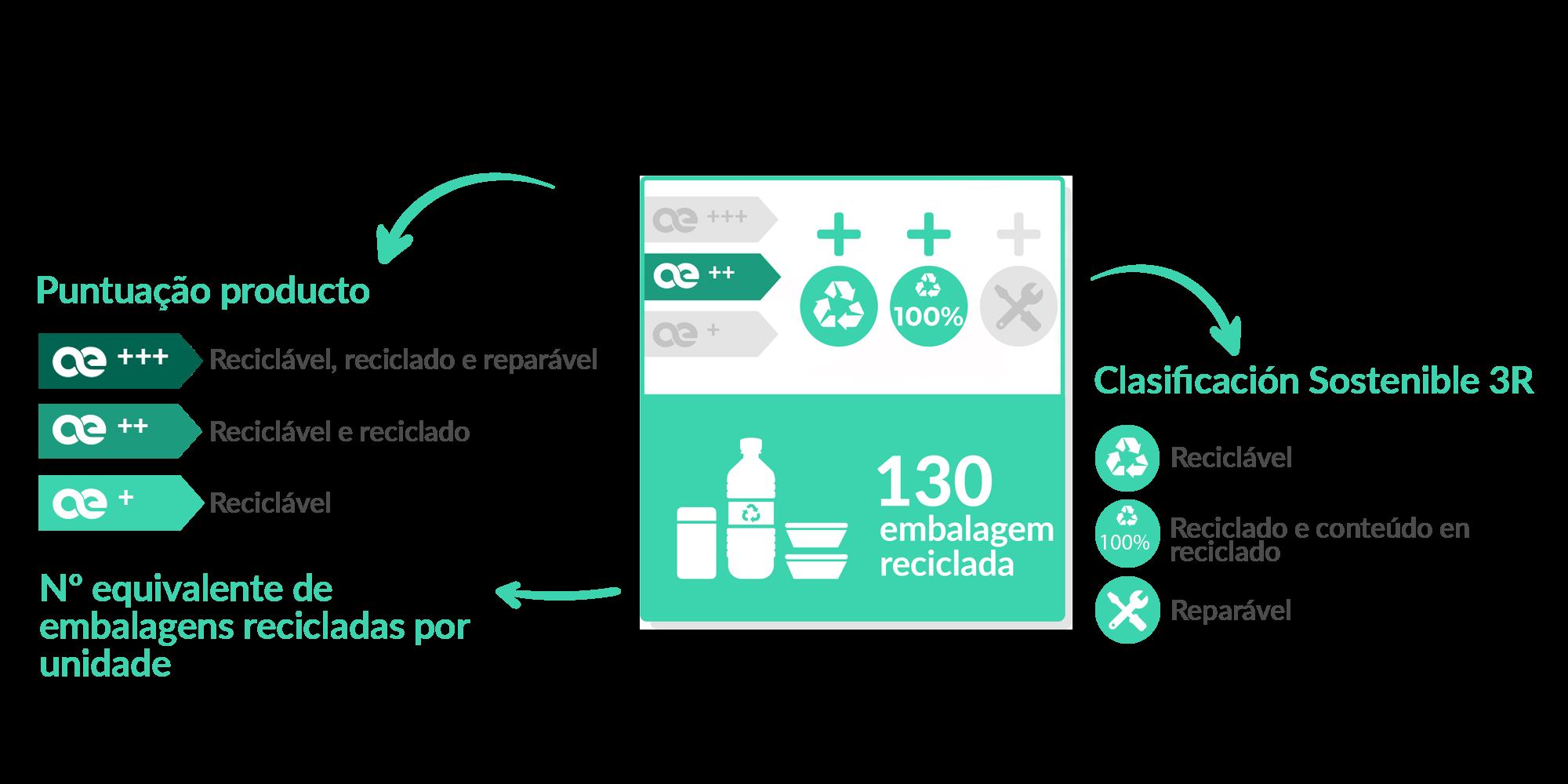 Elementos de la Ecoetiqueta
