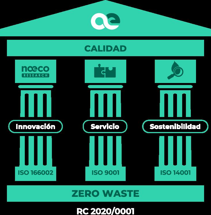 Calidad Total - Naeco