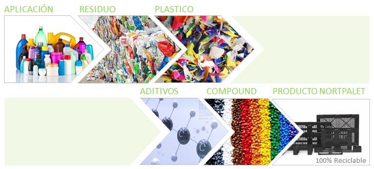 Comment l'emballage contribue à l'économie circulaire et durable